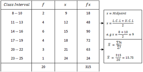 Arithmetic mean of frequency distribution for Table th means