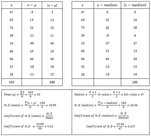 How to Calculate Mean Absolute Deviation – Mean Absolute Deviation Worksheet