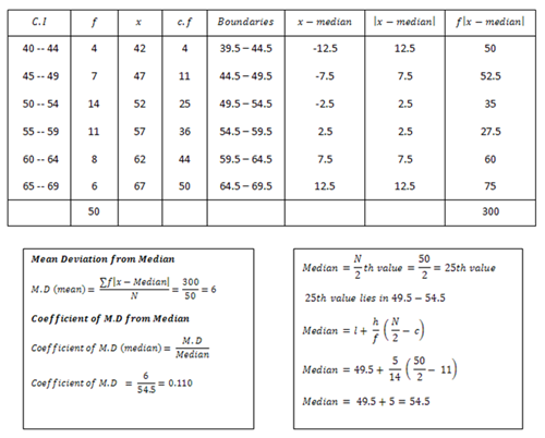 how to find mean absolute deviation calculator