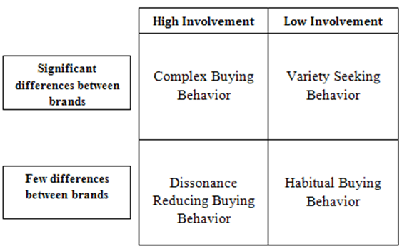 "25 Replies to ""4 types of consumer buying behavior"""