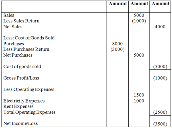 to see the balance sheet of above income statement please click here