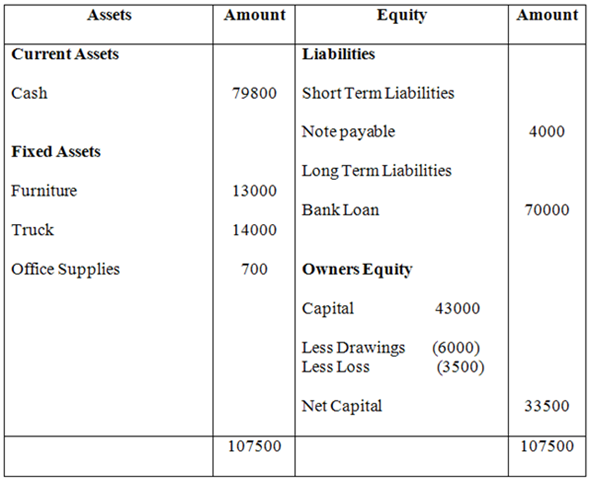example of income statement and balance sheet. Following is the alance sheet