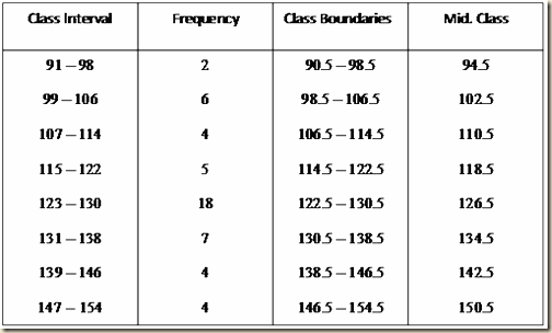 frequency table template - frequency distribution table