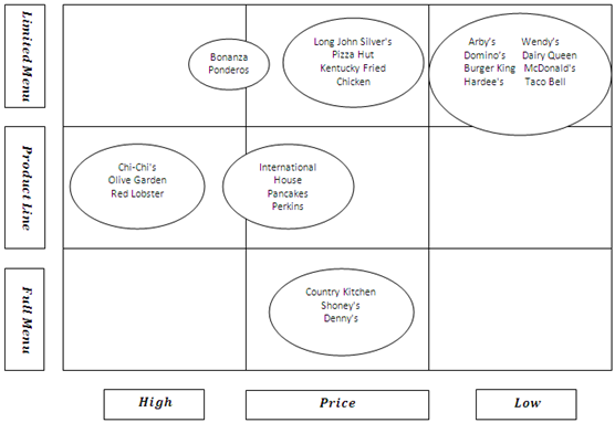 Example: Strategic Group Map of Retail Jewelry Industry us Restaurant Chain Industry Strategic Group Mapping