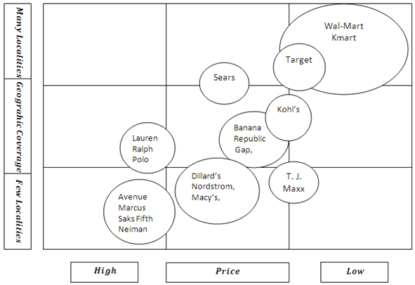 strategic group mapping of retail chains