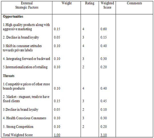coca cola external factors evaluation matrix Dominant economic factors  be used to evaluate the soft drink industry the  market  coca-cola is king of the soft drink-empire and boasts a.