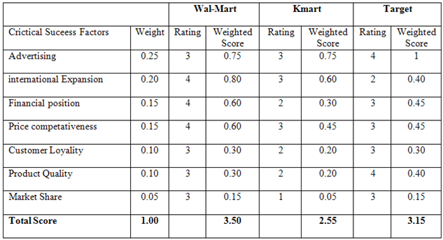 Competitive Profile Matrix for WalMart – Competitor Matrix Template