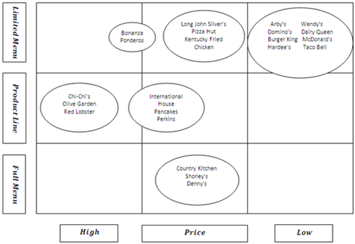 what does a strategic group map of the global beer industry look like Despite the bleak look for the industry  from the environment that the industry has n o in the global travel industry and there are strategic.