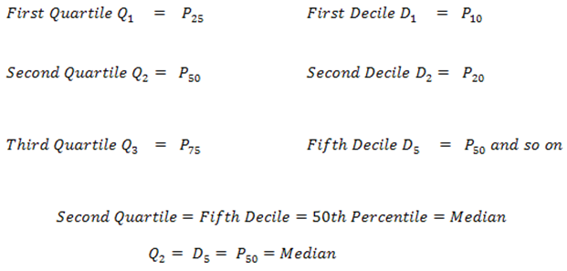 Quartiles, Deciles and Percentiles (Grouped Data)